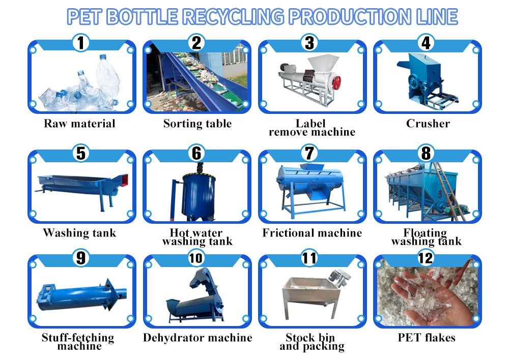 PET plastic bottle recycling machine production line