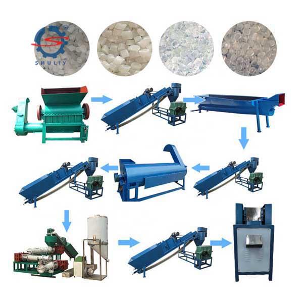 Plastic granules processing line