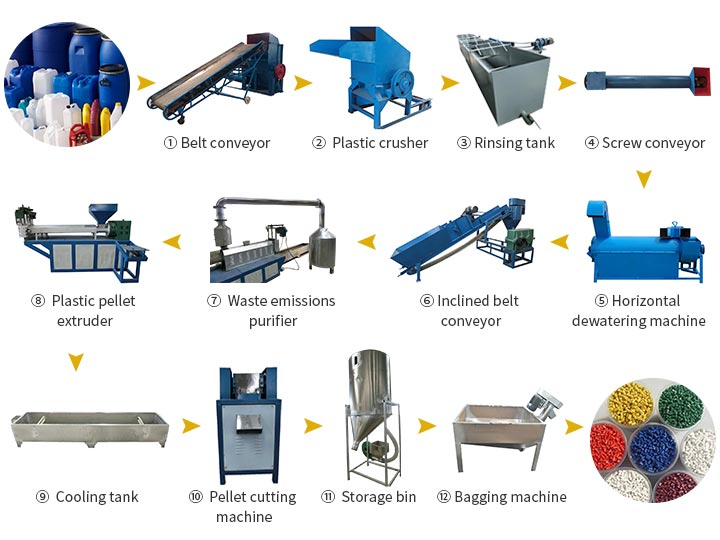 PP PE flake recycling line